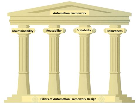 framework design pillars of automation framework design quality spectrum