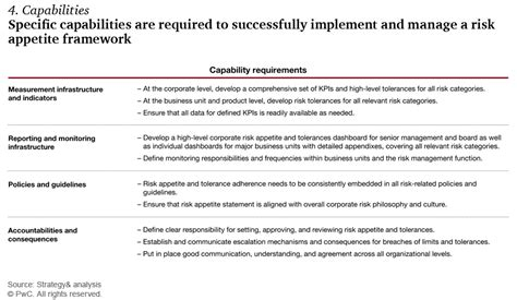 risk appetite template a comprehensive risk appetite framework for banks