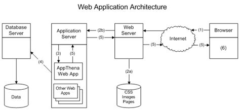 web application system architecture diagram 5 web application architecture resources for studying