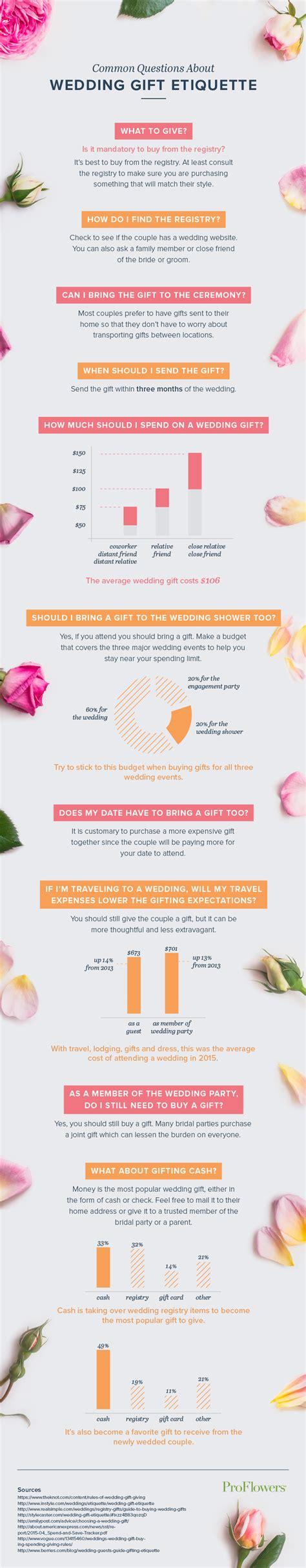Wedding Gift Etiquette by Wedding Gift Etiquette Wedding Dress Sketches