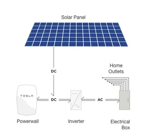 what battery does tesla use 22 answers how does tesla s powerwall work quora