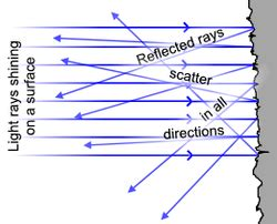 scattering of light definition diffuse reflection