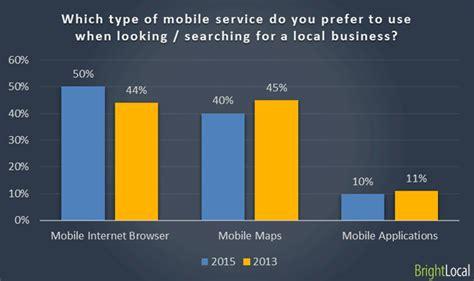 siti di mobili i clienti preferiscono le aziende con i siti mobile