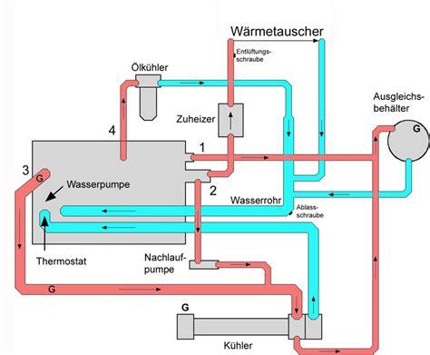 Heizung Druck Zu Niedrig by Druck Im K 252 Hlsystem Bar Automobil Bau Auto Systeme