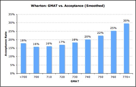 Highest Scores In An Mba by Acceptance Rate By Gmat For Wharton Mba Data Guru