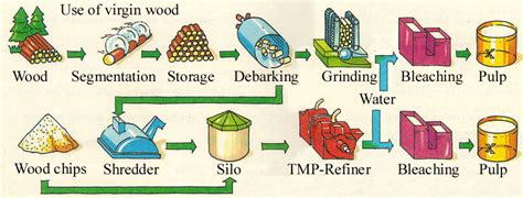 Recycled Paper Process - paper recycling process car interior design