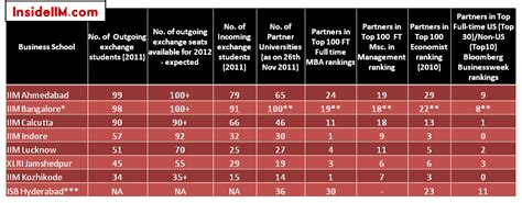 Different Types Of Mba In Iim by Student Exchange Programmes In India A Primer Top