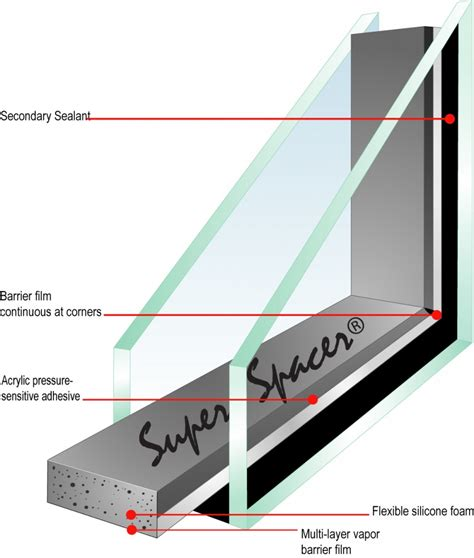Bow Bay Window super spacer replacement windows cincinnati ohio