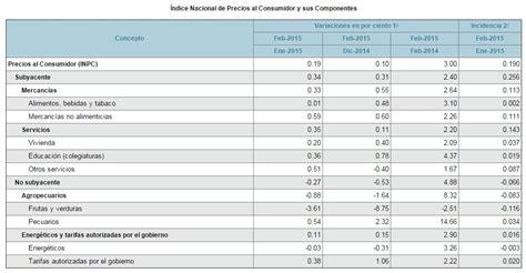 resultados del indice nacional de precios al consumidor inpc al tercer inpc