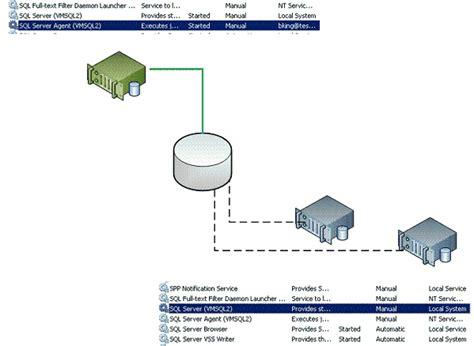 visio cluster sql server clustering myths