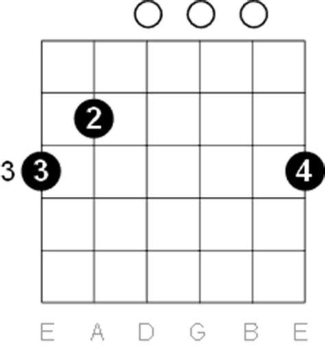 Opinions on G major G Sharp Chord Guitar Finger Position