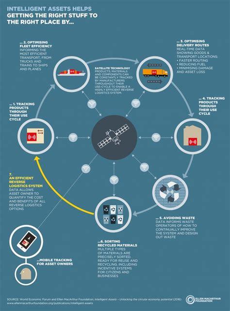 Circular Economy Mba by Best 25 Circular Economy Ideas On Economia