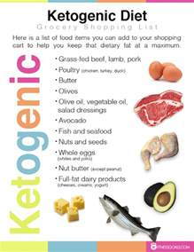 ketogenic diet planefore and after reviews survive through