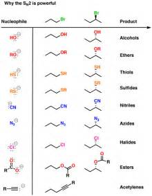 Polarity Table Why The Sn2 Reaction Is Powerful Master Organic Chemistry