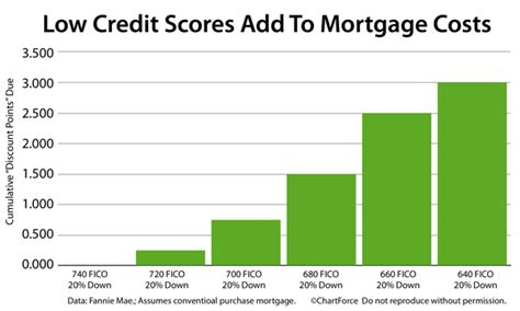 credit score for house loan mortgage approval low credit score mortgage approval