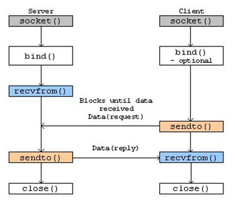 socket programming 筆記 心的距離 痞客邦 pixnet