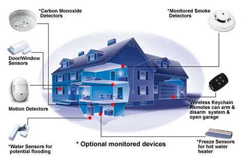 what areas of your home are covered by a home security system