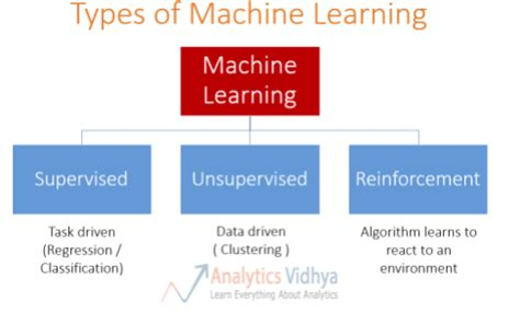 Machine Learning Mba by 4 1 Artificial Intelligent Algorithms Towards Data Science