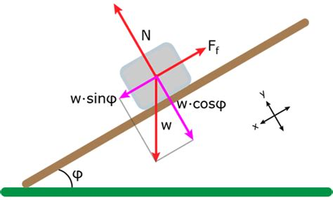 physics incline friction exle problem 2 coefficient of static friction