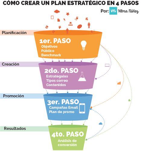 modelo de un plan de marketing estrategico c 243 mo crear un plan estrat 233 gico de email marketing