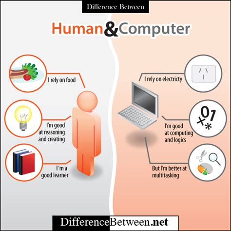 vs computer human vs computer difference between