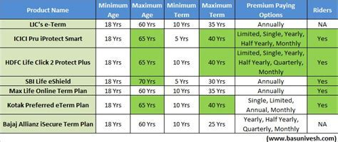 Best Online Term Insurance Plans in India 2016