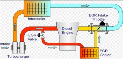 Tank Kepala Radiator Toyota Fortuner Diesel 2005 2015 valvola egr a cosa serve funzionamento e pulizia allaguida
