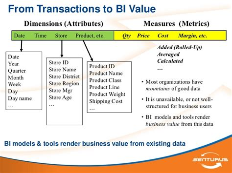 Is A Business Analytics Mba Concentration Valuable by The Business Value Of Business Intelligence