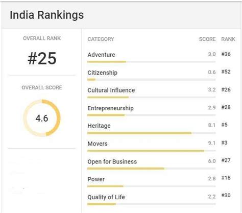 Executive Mba Rankings 2017 Us News by India Ranking Aftergraduation