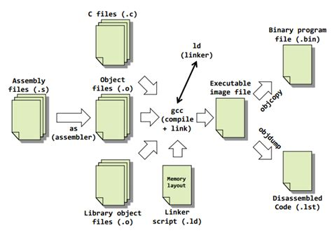 tutorial assembly linux c tutorial embedded systems programming hello world for