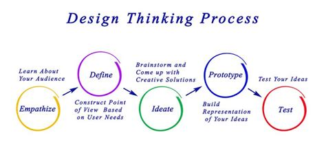 design thinking define stage quality the world is too small or is it