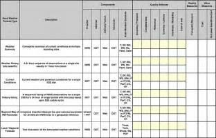 Baseline Report Template baselining current road weather information summary