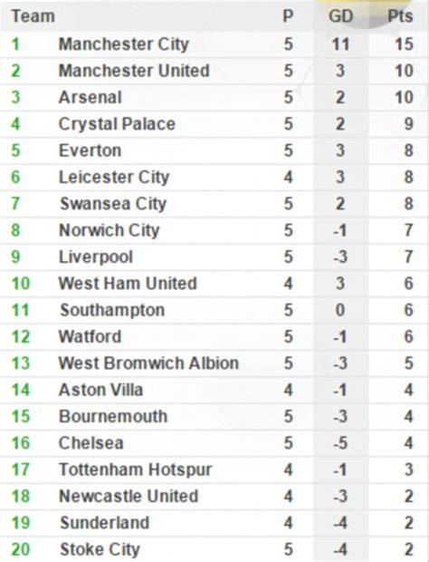 epl table result live manchester united 3 1 liverpool barclays premier league