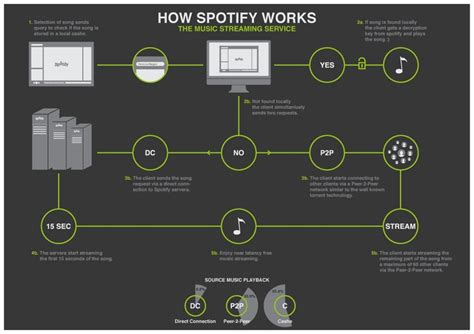 How Do You Search On Spotify Images Publish How Do Musicians Make Money On Spotify