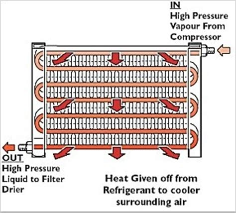what is a unit of capacitor ac condenser air conditioning condenser techchoice parts