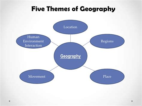themes of geography list five themes of geography powerpoint