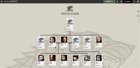House Stark Family Tree by Pics For Gt House Stark Family Tree