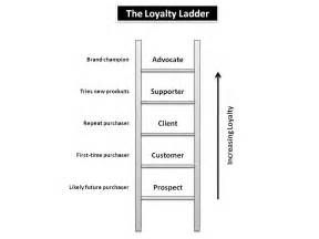 the loyalty ladder a sideways look eight leaves data