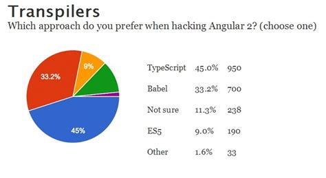 typescript 2 x for angular developers harness the capabilities of typescript to build cutting edge web apps with angular books angularjs 2 survey shows microsoft typescript s popularity