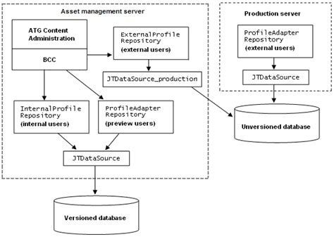 repository pattern different data sources oracle atg web commerce configuring profile repository