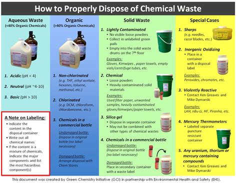 How To Dispose Of by Current Projects By The Green Chemistry Initiative