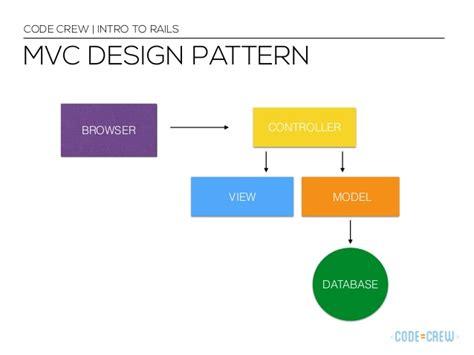 design pattern angularjs introduction to angularjs