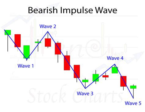 wave pattern in stock market elliott wave patterns theory trendy stock charts
