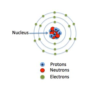 Definition Of Protons In Chemistry by Radioactive Isotope Definition Uses Lesson