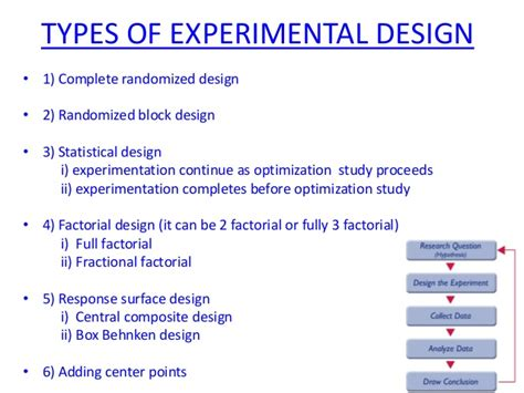 design experiment mixture chetan dhal optimization techniques in pharmaceutics