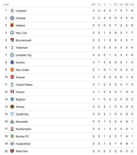 premier league table history premier league table epl standings who is top as