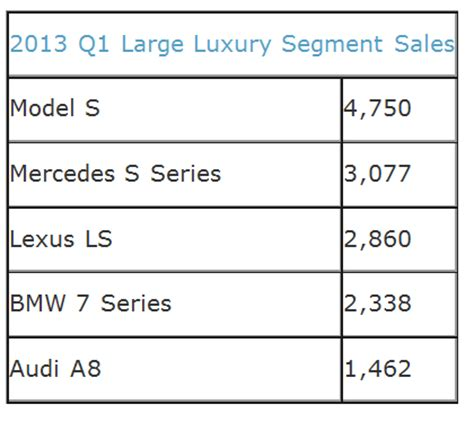 Tesla Model S Sales Figures Tesla Interpreting The Model S Sales Figures Tesla