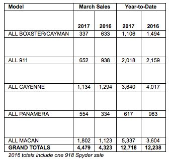 Porsche Sales By Model by Porsche Cars North America Sales By Model March 2017