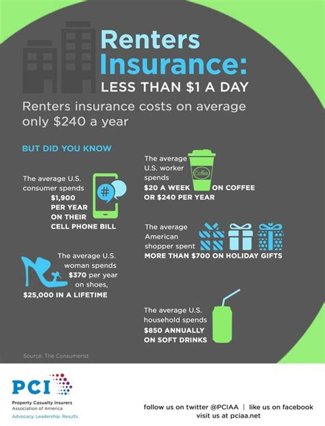 renters insurance how much is renters insurance compared to what the average