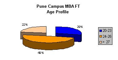 Mba Age by Mba Colleges Pune Management Institutes Pune